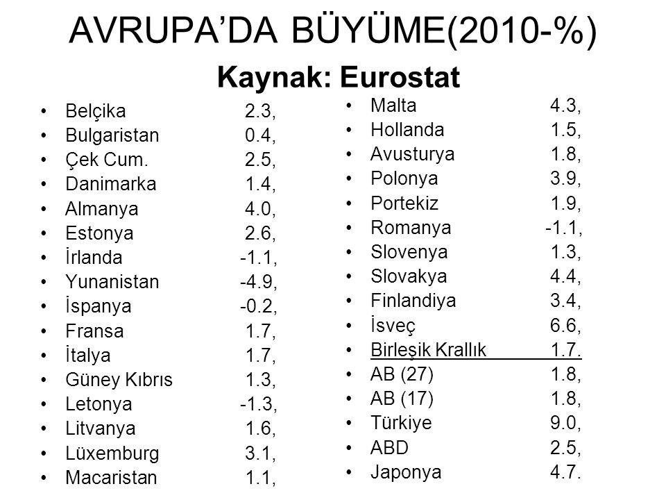 AVRUPA'DA BÜYÜME(2010-%) Kaynak: Eurostat
