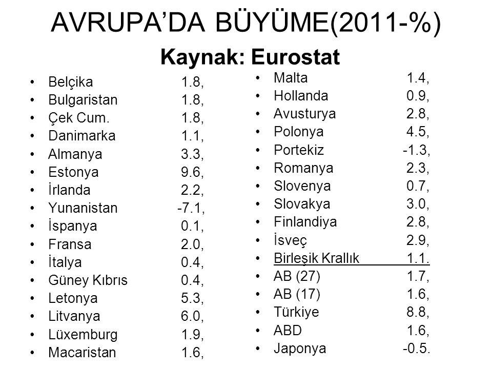 AVRUPA'DA BÜYÜME(2011-%) Kaynak: Eurostat