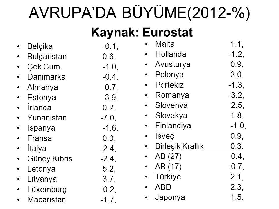 AVRUPA'DA BÜYÜME(2012-%) Kaynak: Eurostat
