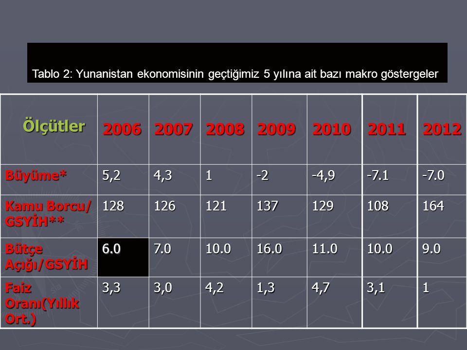 Tablo 2: Yunanistan ekonomisinin geçtiğimiz 5 yılına ait bazı makro göstergeler