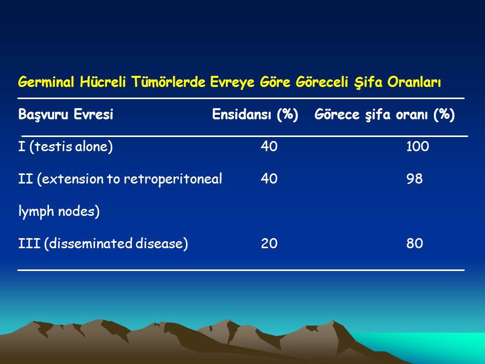 Germinal Hücreli Tümörlerde Evreye Göre Göreceli Şifa Oranları