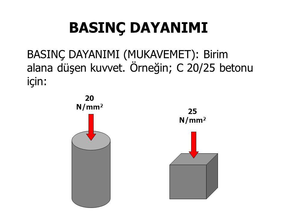 BASINÇ DAYANIMI BASINÇ DAYANIMI (MUKAVEMET): Birim alana düşen kuvvet. Örneğin; C 20/25 betonu için: