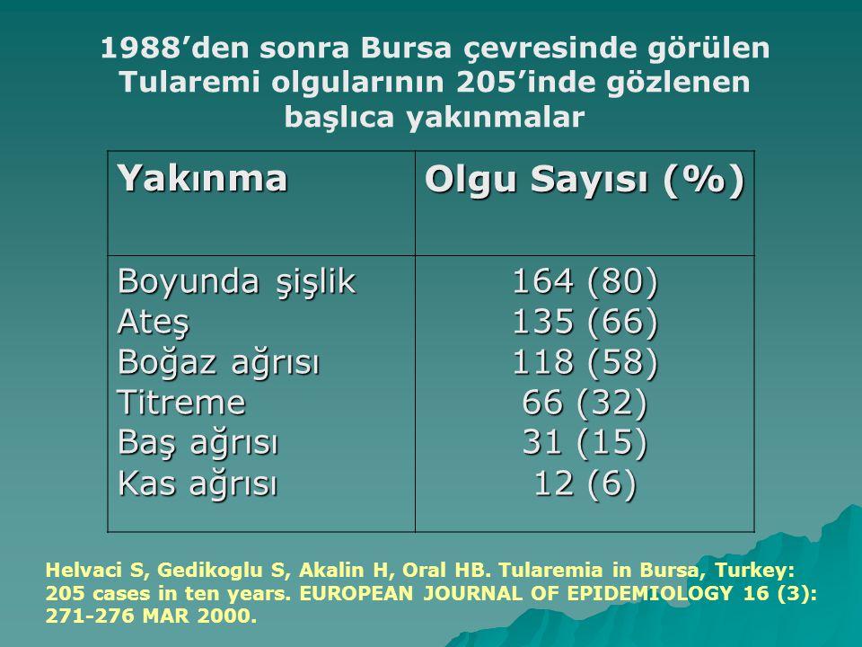 Yakınma Olgu Sayısı (%) Boyunda şişlik Ateş Boğaz ağrısı Titreme