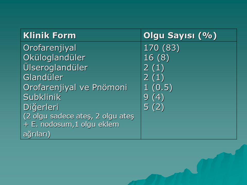 Orofarenjiyal ve Pnömoni Subklinik Diğerleri 170 (83) 16 (8) 2 (1)