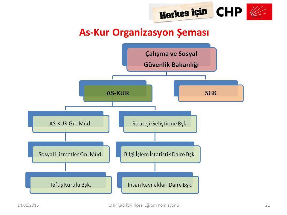 As-Kur Organizasyon Şeması