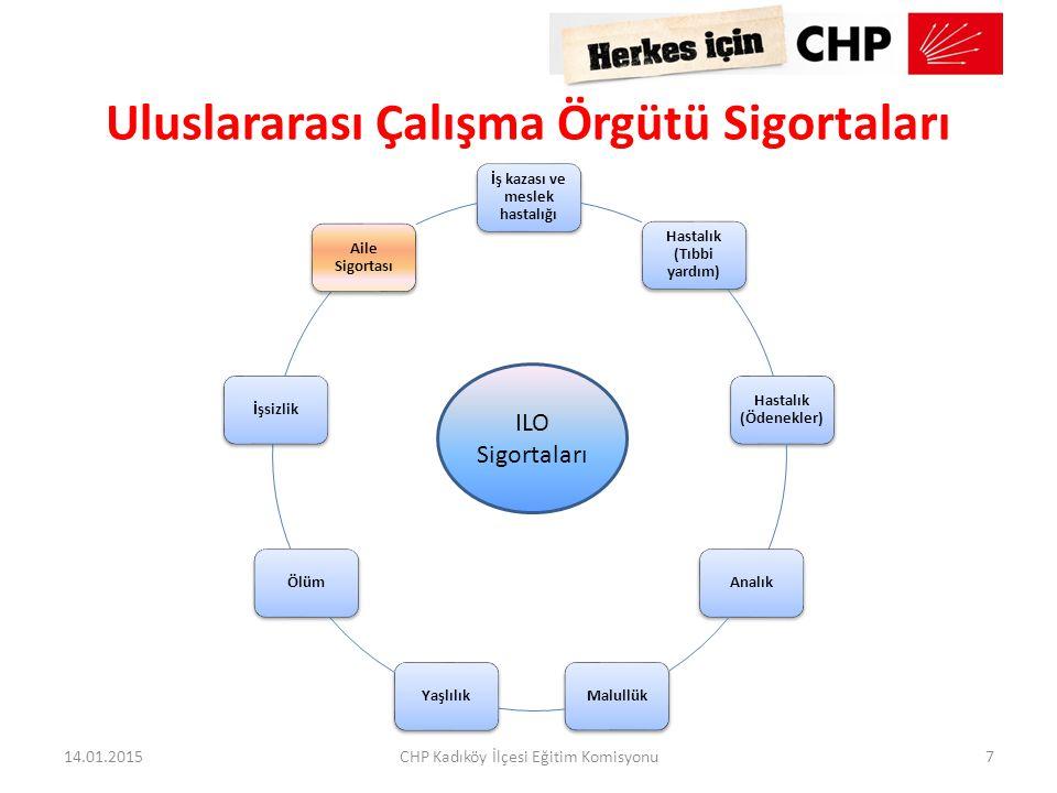 Uluslararası Çalışma Örgütü Sigortaları