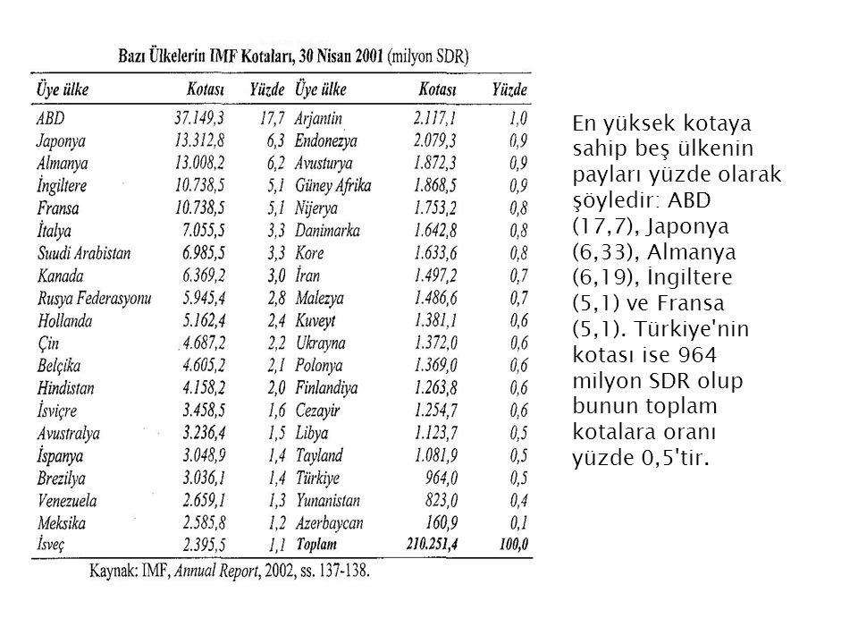 En yüksek kotaya sahip beş ülkenin payları yüzde olarak şöyledir: ABD (17,7), Japonya (6,33), Almanya (6,19), İngiltere (5,1) ve Fransa (5,1).