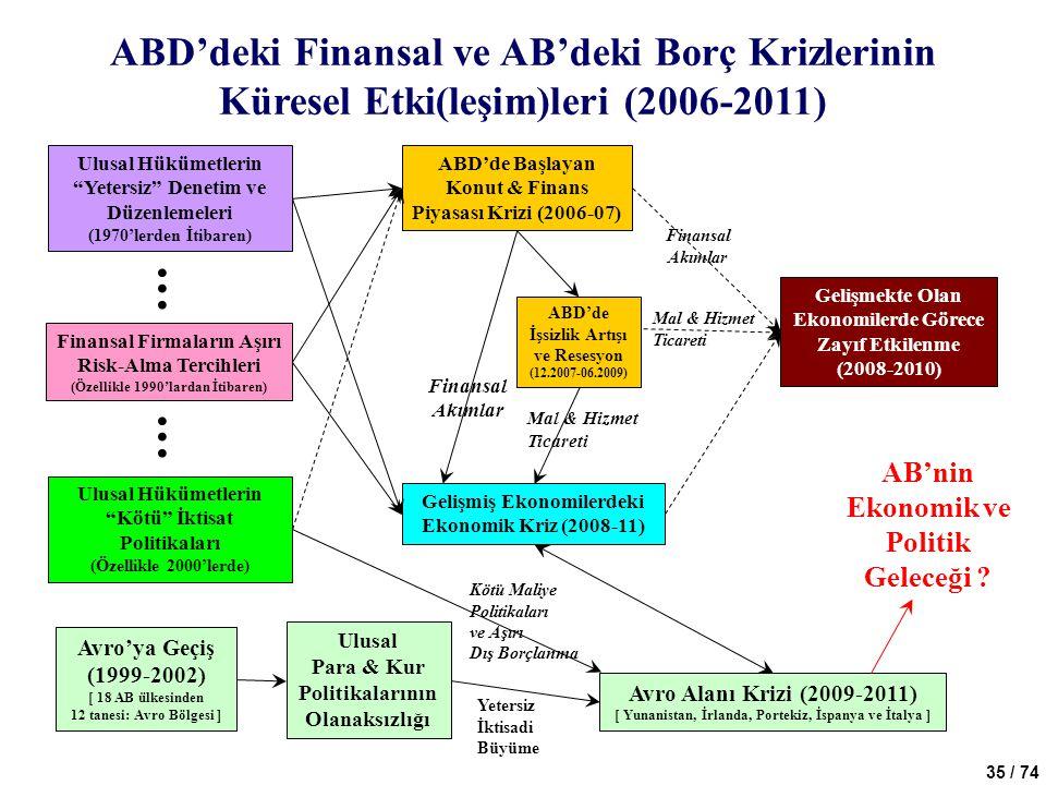 . . ABD'deki Finansal ve AB'deki Borç Krizlerinin