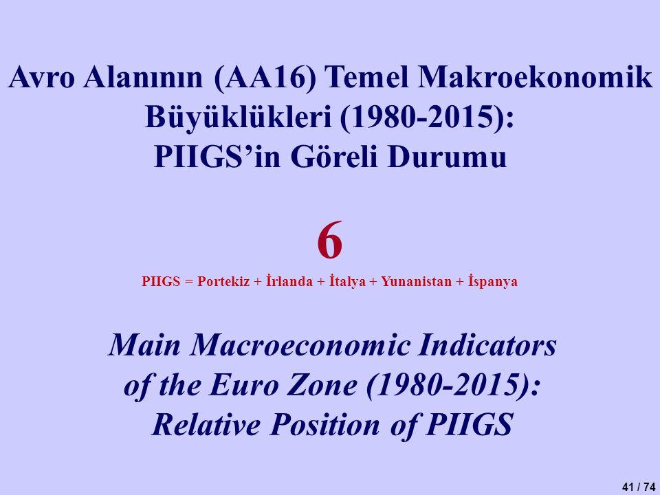 6 Avro Alanının (AA16) Temel Makroekonomik Büyüklükleri (1980-2015):