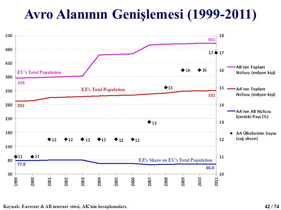 Avro Alanının Genişlemesi (1999-2011)