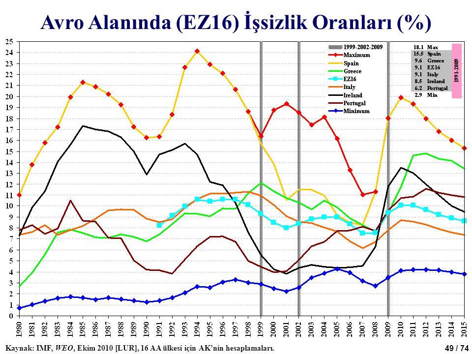 Avro Alanında (EZ16) İşsizlik Oranları (%)