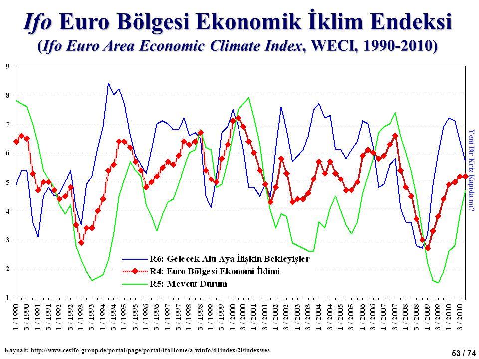 Ifo Euro Bölgesi Ekonomik İklim Endeksi