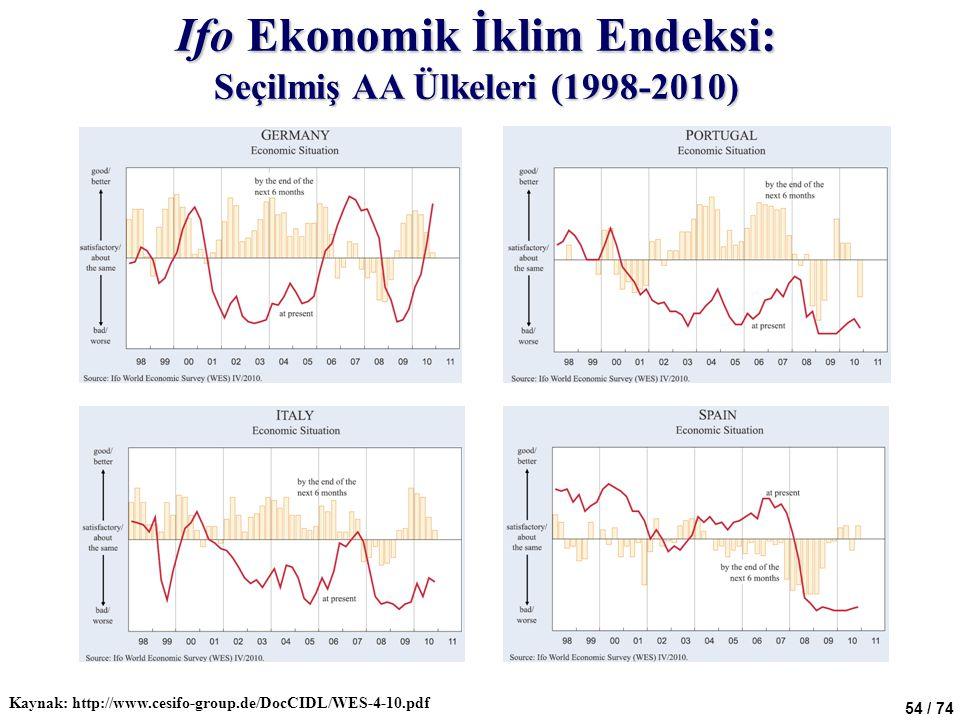 Ifo Ekonomik İklim Endeksi: Seçilmiş AA Ülkeleri (1998-2010)