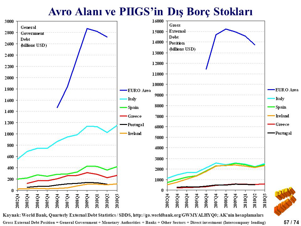 Avro Alanı ve PIIGS'in Dış Borç Stokları
