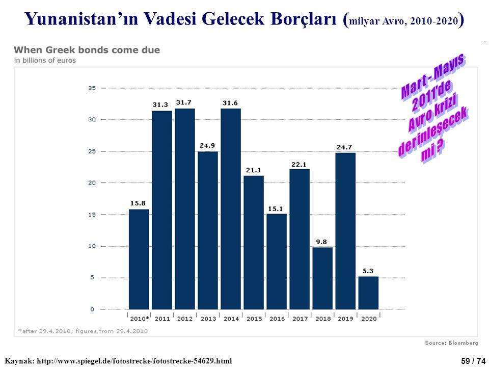 Yunanistan'ın Vadesi Gelecek Borçları (milyar Avro, 2010-2020)