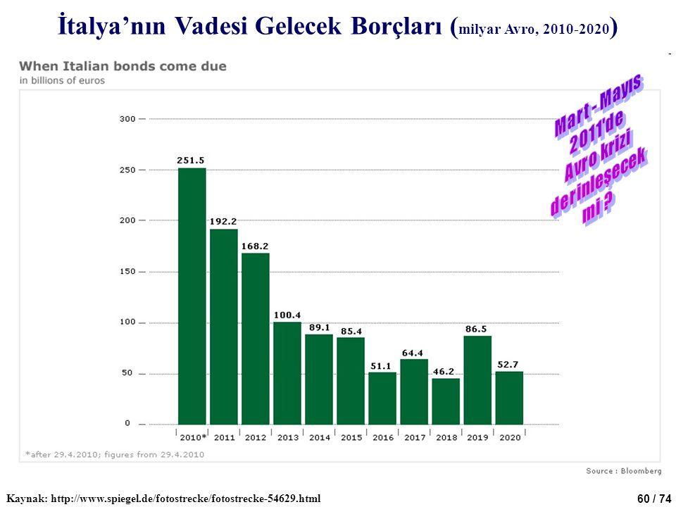 İtalya'nın Vadesi Gelecek Borçları (milyar Avro, 2010-2020)