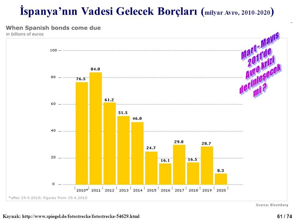 İspanya'nın Vadesi Gelecek Borçları (milyar Avro, 2010-2020)