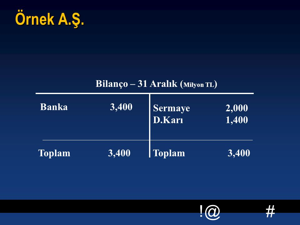 Örnek A.Ş. Bilanço – 31 Aralık (Milyon TL) Banka 3,400 Sermaye 2,000