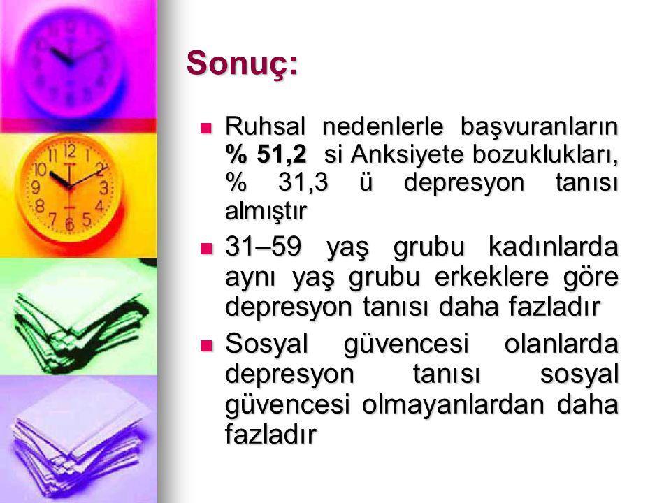 Sonuç: Ruhsal nedenlerle başvuranların % 51,2 si Anksiyete bozuklukları, % 31,3 ü depresyon tanısı almıştır.