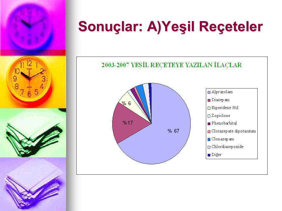 Sonuçlar: A)Yeşil Reçeteler
