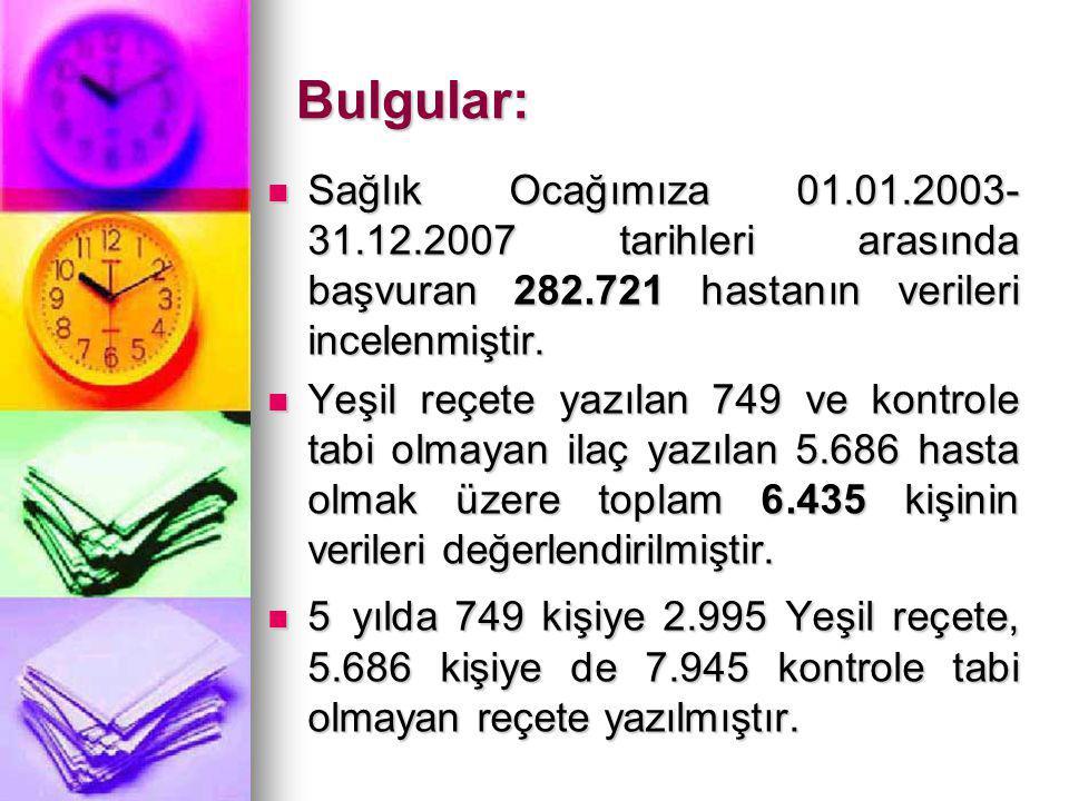 Bulgular: Sağlık Ocağımıza 01.01.2003-31.12.2007 tarihleri arasında başvuran 282.721 hastanın verileri incelenmiştir.