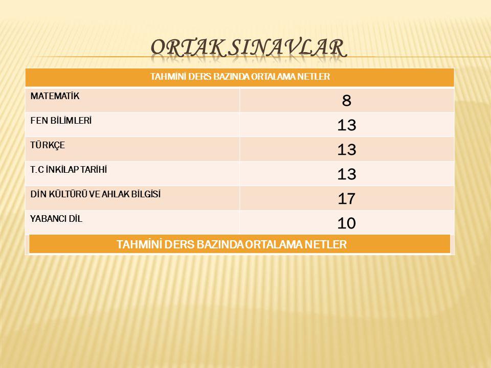 TAHMİNİ DERS BAZINDA ORTALAMA NETLER