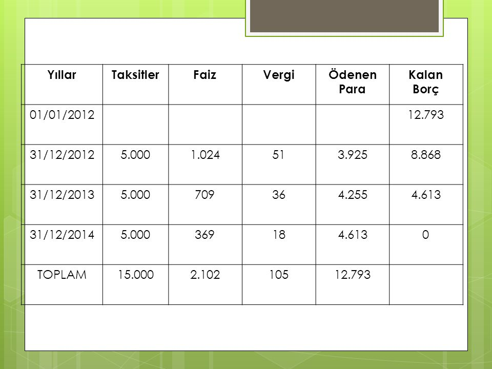 Yıllar Taksitler. Faiz. Vergi. Ödenen. Para. Kalan Borç. 01/01/2012. 12.793. 31/12/2012. 5.000.