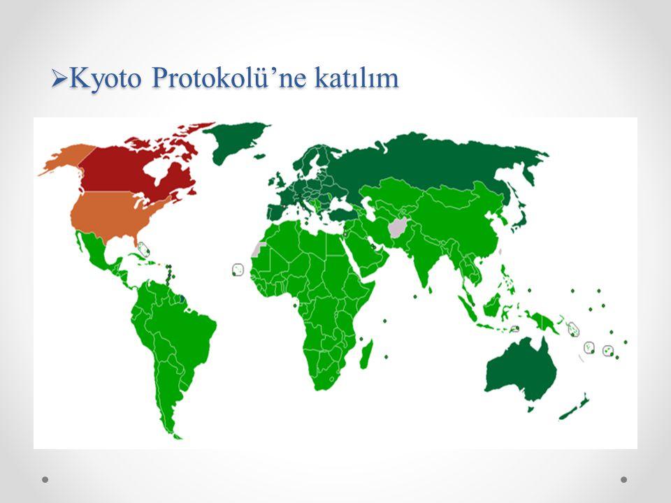 Kyoto Protokolü'ne katılım