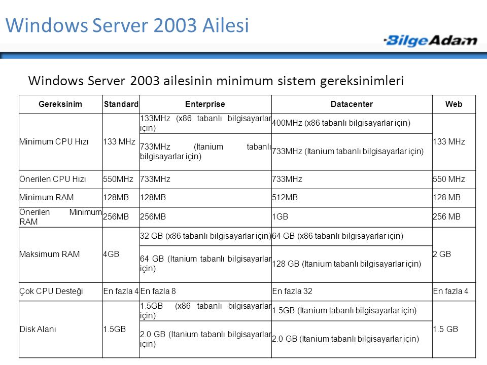 Windows Server 2003 Ailesi Windows Server 2003 ailesinin minimum sistem gereksinimleri. Gereksinim.