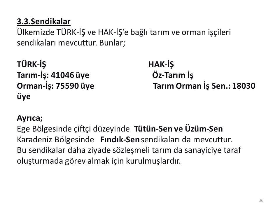 3.3.Sendikalar Ülkemizde TÜRK-İŞ ve HAK-İŞ'e bağlı tarım ve orman işçileri sendikaları mevcuttur.
