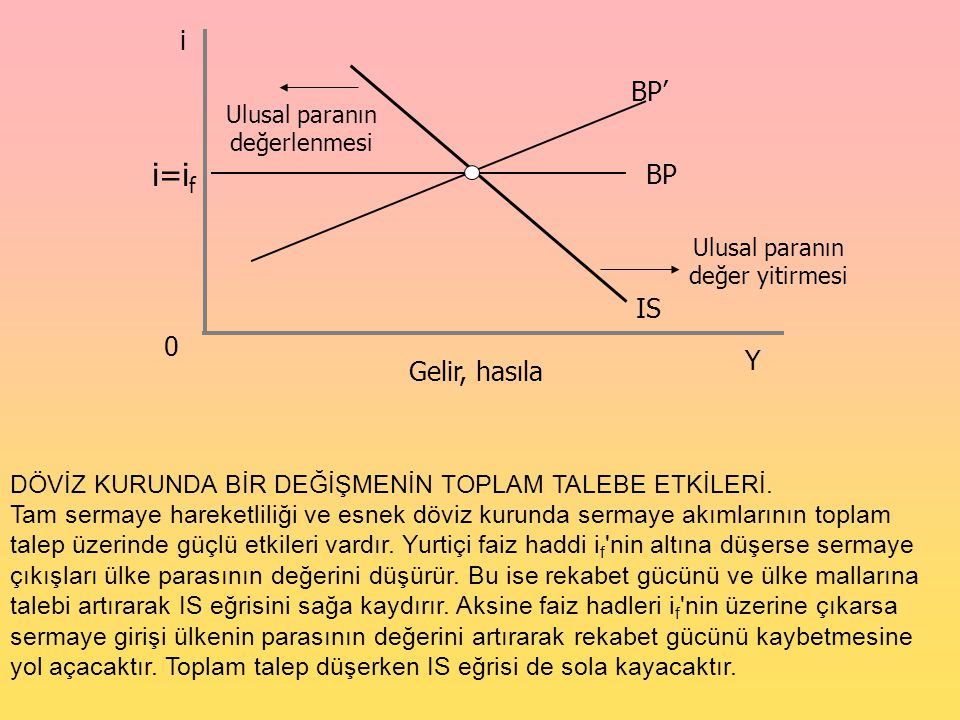 i=if IS i BP' BP Y Gelir, hasıla