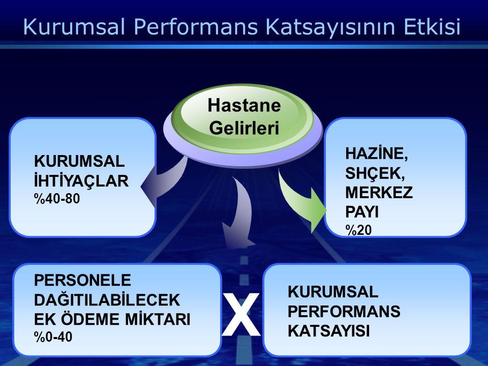 Kurumsal Performans Katsayısının Etkisi