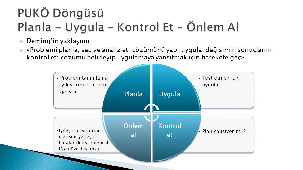 PUKÖ Döngüsü Planla - Uygula – Kontrol Et – Önlem Al