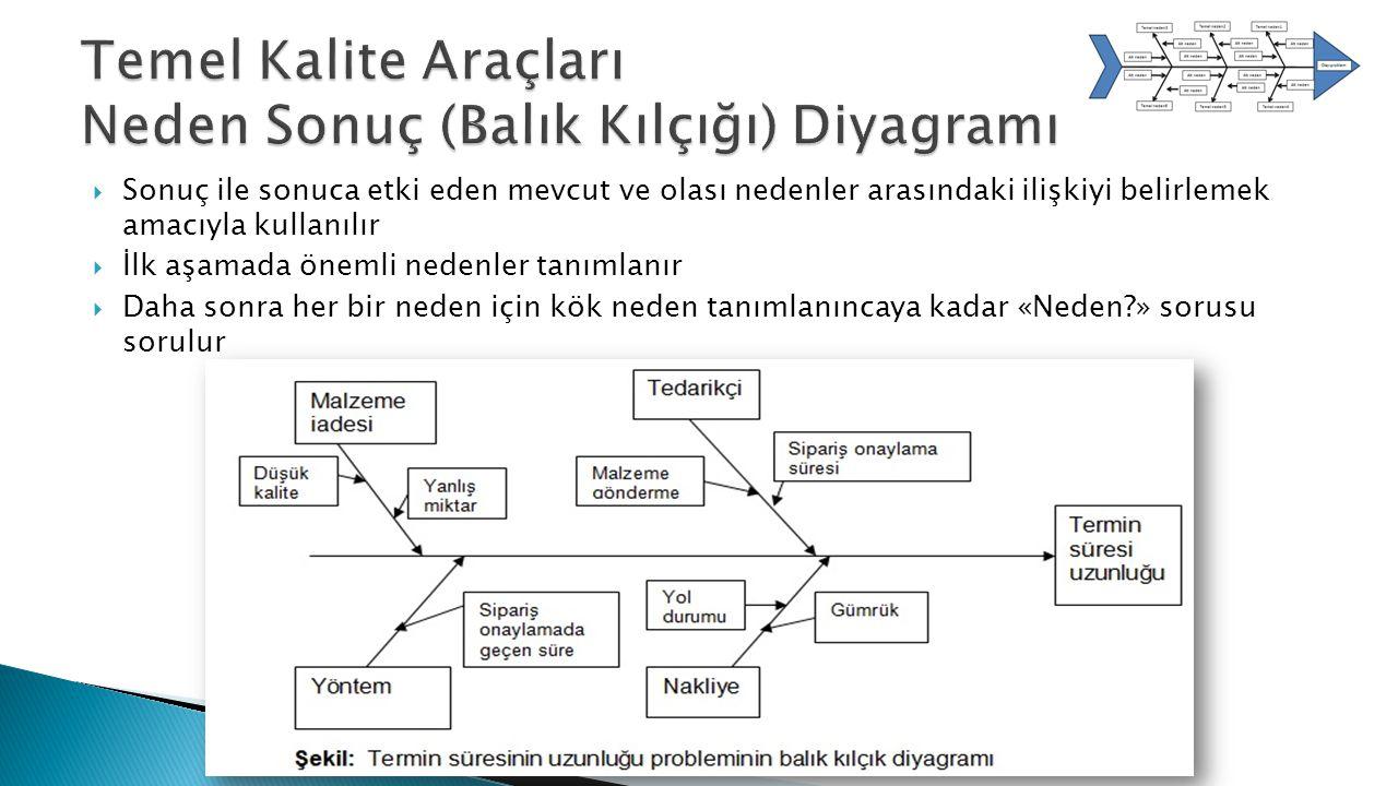 Temel Kalite Araçları Neden Sonuç (Balık Kılçığı) Diyagramı