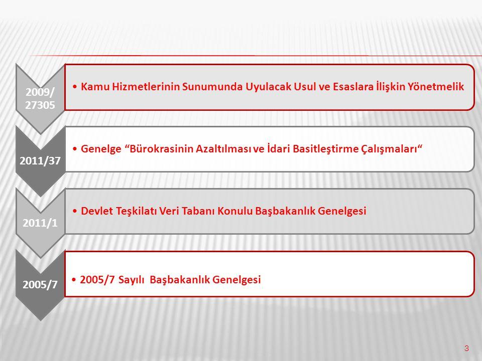 2009/ 27305 Kamu Hizmetlerinin Sunumunda Uyulacak Usul ve Esaslara İlişkin Yönetmelik. 2011/37.
