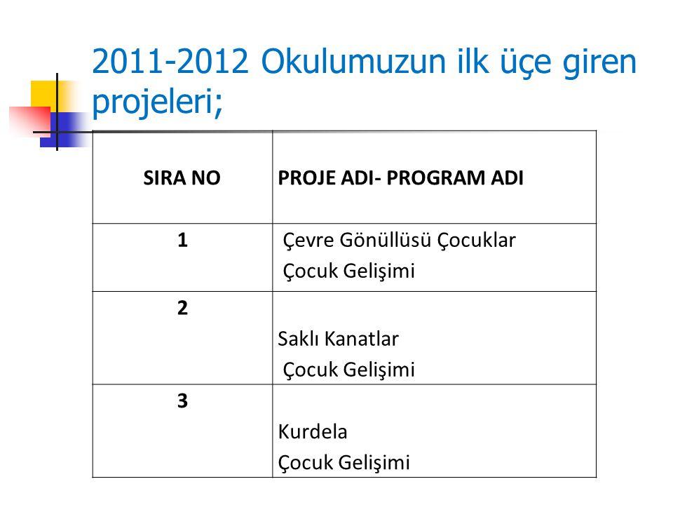 2011-2012 Okulumuzun ilk üçe giren projeleri;