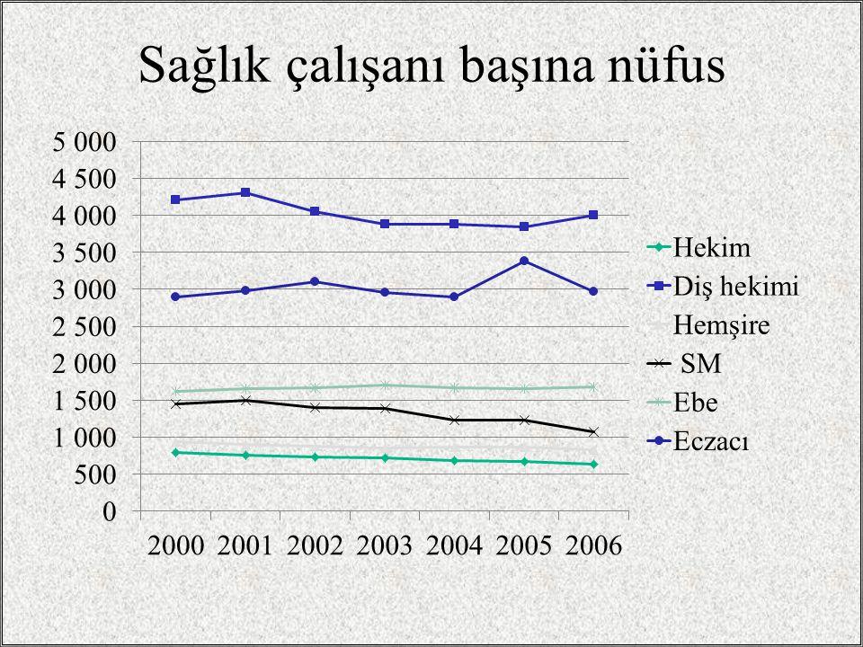 Sağlık çalışanı başına nüfus
