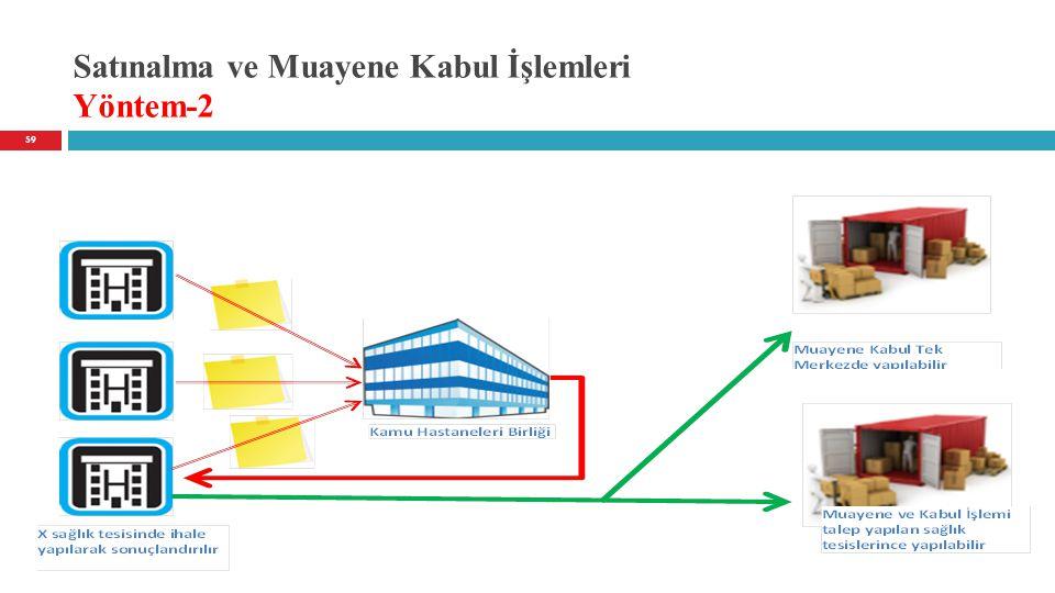 Satınalma ve Muayene Kabul İşlemleri Yöntem-2