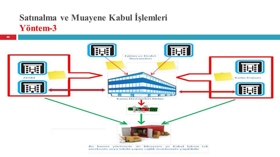 Satınalma ve Muayene Kabul İşlemleri Yöntem-3