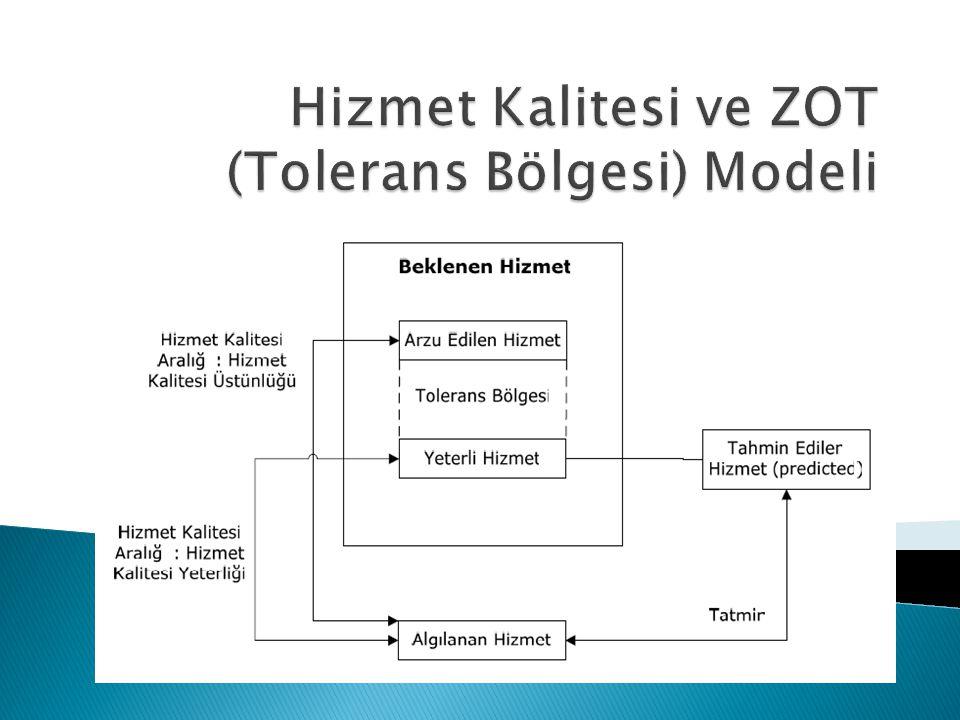 Hizmet Kalitesi ve ZOT (Tolerans Bölgesi) Modeli