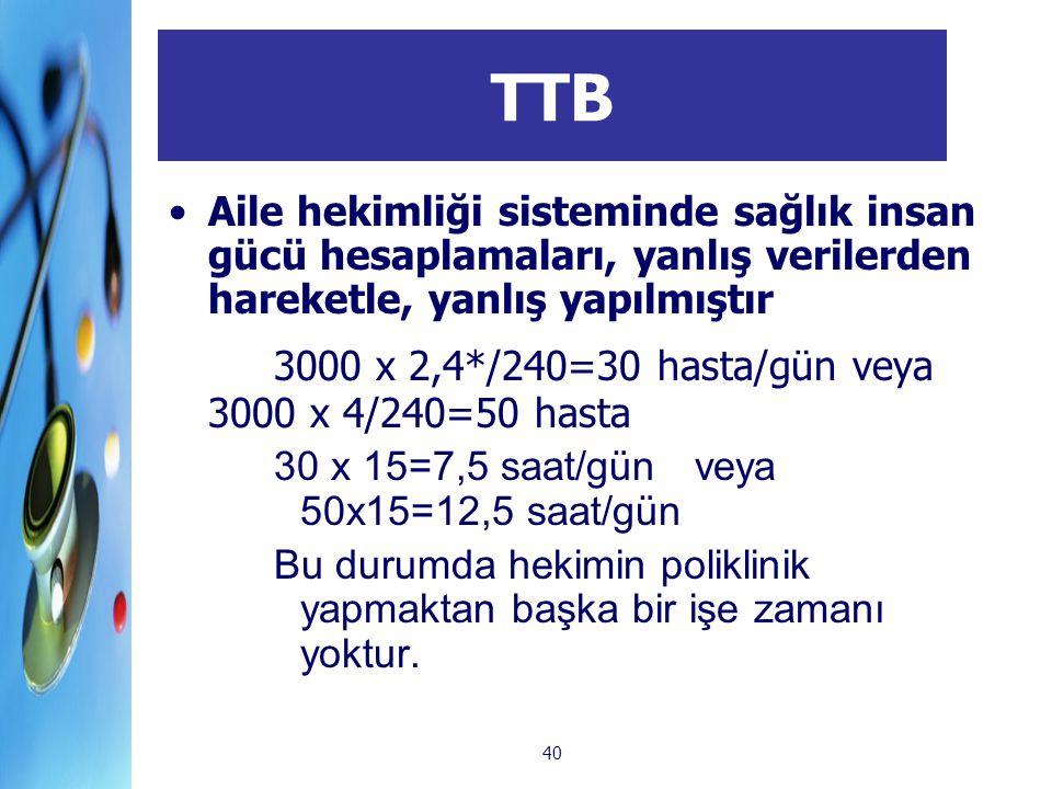 TTB 3000 x 2,4*/240=30 hasta/gün veya 3000 x 4/240=50 hasta