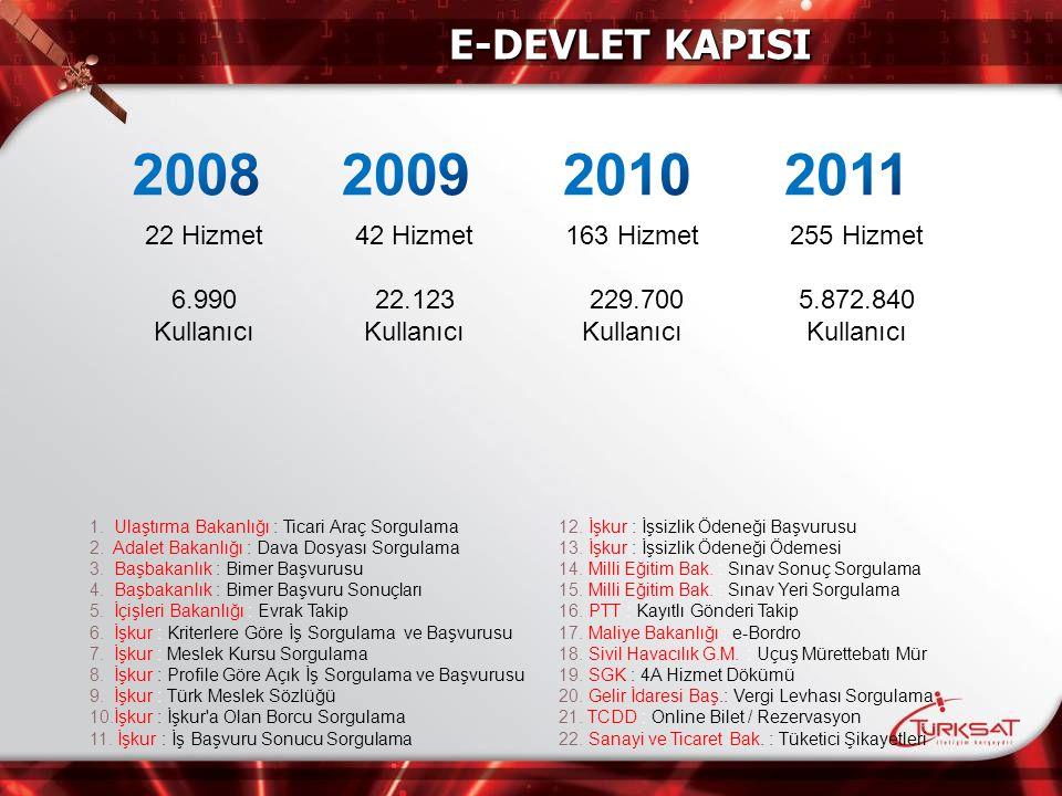 2008 2009 2010 2011 E-DEVLET KAPISI 22 Hizmet 6.990 Kullanıcı