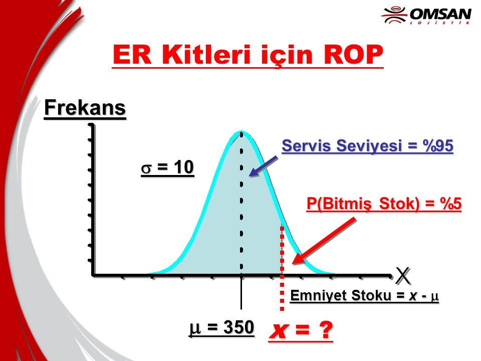 ER Kitleri için ROP x = Frekans m = 350 s = 10 Servis Seviyesi = %95