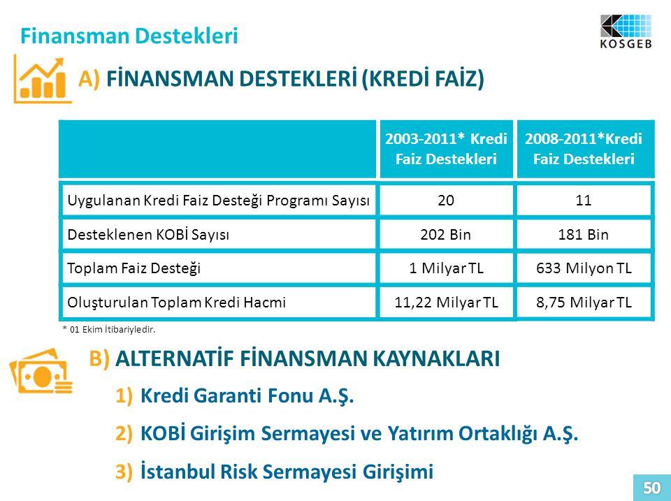2003-2011* Kredi Faiz Destekleri