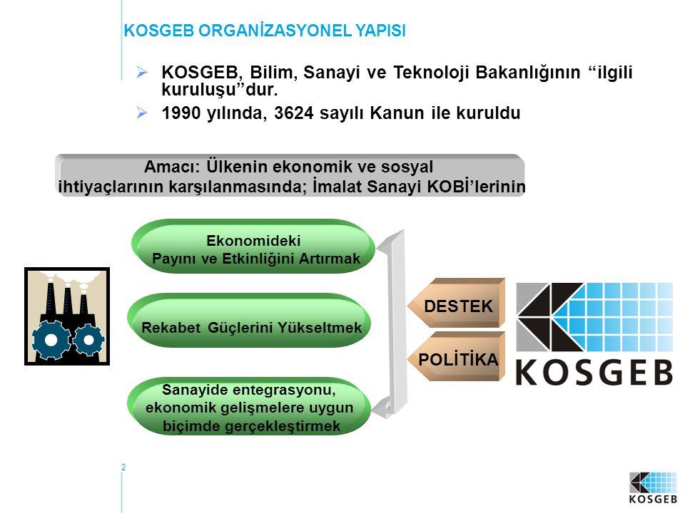 KOSGEB, Bilim, Sanayi ve Teknoloji Bakanlığının ilgili kuruluşu dur.