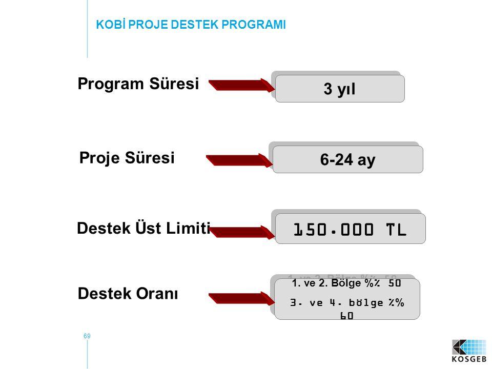 150.000 TL Program Süresi 3 yıl Proje Süresi 6-24 ay Destek Üst Limiti