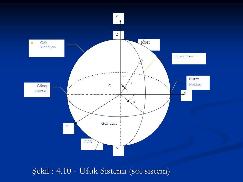 Şekil : 4.10 - Ufuk Sistemi (sol sistem)