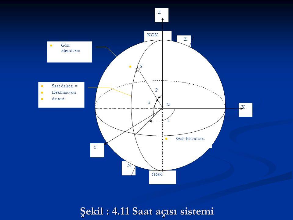 Şekil : 4.11 Saat açısı sistemi