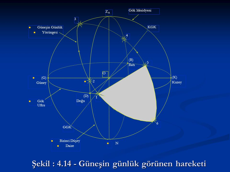 Şekil : 4.14 - Güneşin günlük görünen hareketi