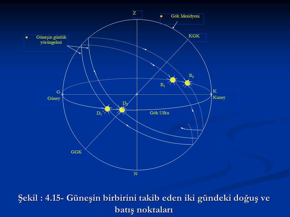 Güneşin günlük yörüngeleri